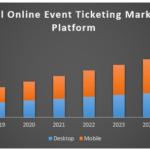 Global online event ticketing market