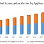 Global Tokenization Market