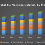 Global Bio Plasticizers Market