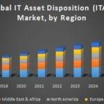 Global IT Asset Disposition (ITAD) Market