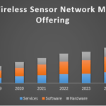 Global Wireless Sensor Network Market