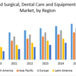 Sterilizers and Surgical, Dental Care and Equipment Disinfectors Market