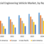Special Engineering Vehicle Market