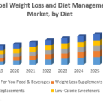 Global Weight Loss and Diet Management Market