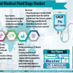 Global Medical Fluid Bags Market