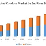 Global Condom Market