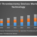 Global Thrombectomy Devices Market