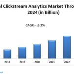 Global Clickstream Analytics Market