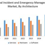 Global Incident and Emergency Management Market