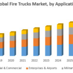 Global Fire Trucks Market