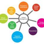 Best School Management Software in India