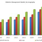 Global Diabetes Management Market