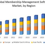 Global Membership Management Software Market