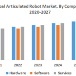 Global Articulated Robot Market