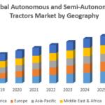Global Autonomous and Semi Autonomous Tractors Market