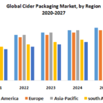 Global Cider Packaging Market