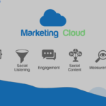 Everything about Marketing Cloud, Journey Builder and Email Template