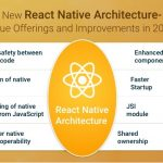 All You need to know about the Latest Updated React Native Architecture!
