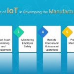 Significant Role of IoT in Revamping the Manufacturing Sector!