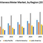 Global Whiteness Meter Market