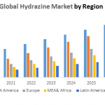 Global Hydrazine Market