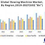 Global Rowing Machine Market
