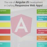 Why is Angular JS the most preferred choice for Responsive Web application development?